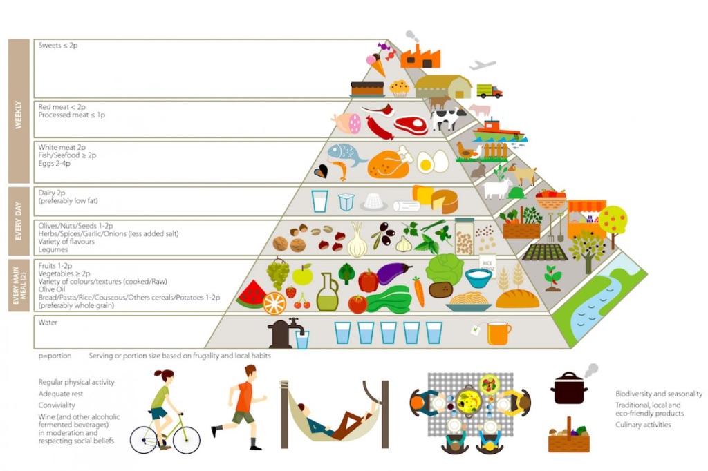 La-Nuova-Piramide-Alimentare-Sostenibile